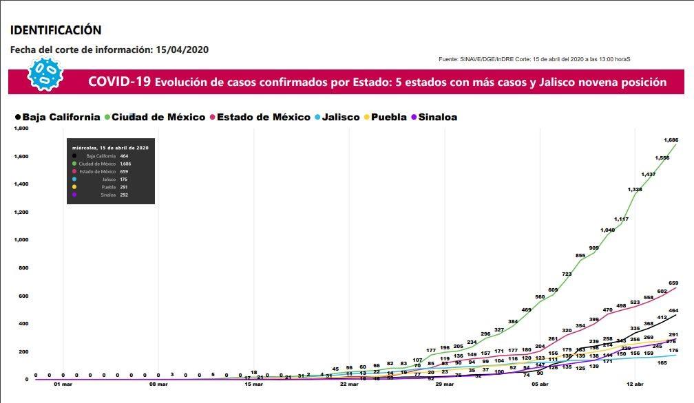Secretaría de Salud notifica once casos nuevos de COVID-19 en Jalisco